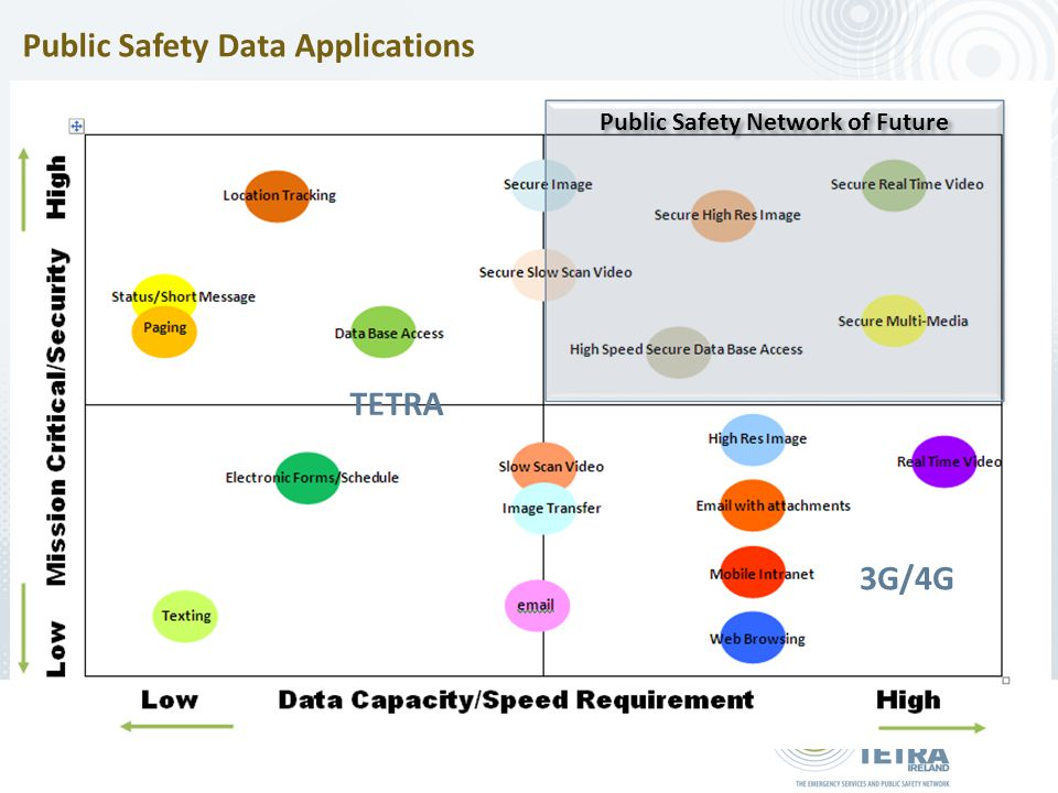 Public Safety Network of Future Public Safety Data Applications TETRA 3G/4G