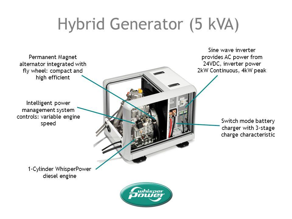 Hybrid Generator (5 kVA) Sine wave inverter provides AC power from 24VDC, inverter power 2kW Continuous, 4kW peak Permanent Magnet alternator integrat