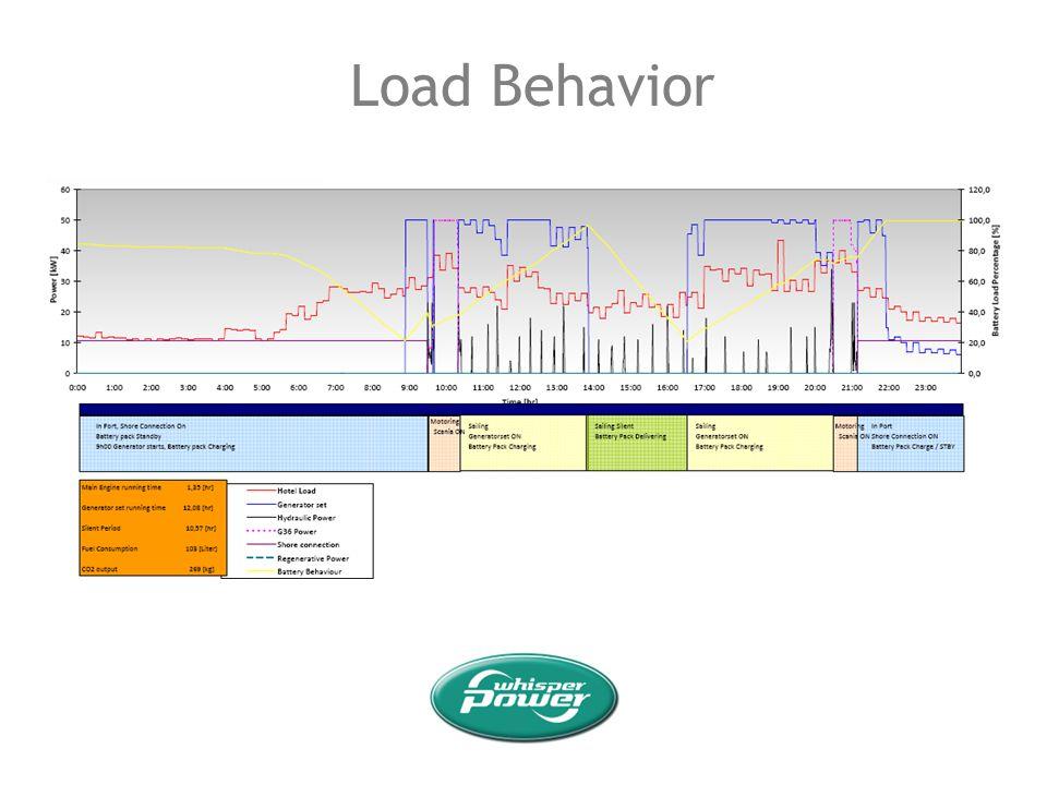 Load Behavior