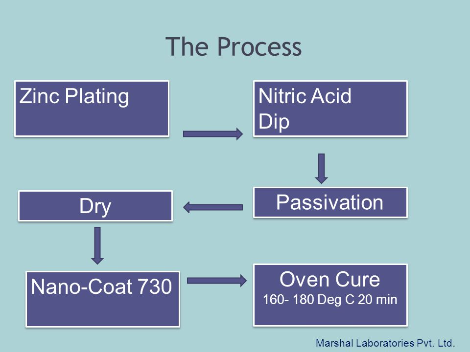 The Process Zinc Plating Nitric Acid Dip Nitric Acid Dip Dry Passivation Nano-Coat 730 Oven Cure 160- 180 Deg C 20 min Oven Cure 160- 180 Deg C 20 min Marshal Laboratories Pvt.