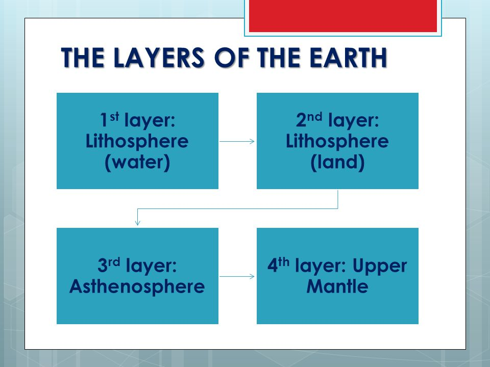 THE LAYERS OF THE EARTH 1 st layer: Lithosphere (water) 2 nd layer: Lithosphere (land) 3 rd layer: Asthenosphere 4 th layer: Upper Mantle