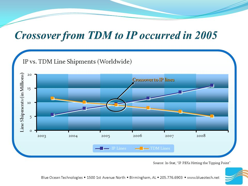 Crossover to IP lines Source: In-Stat, IP PBXs Hitting the Tipping Point IP vs.