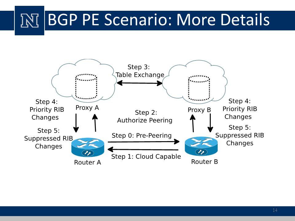 BGP PE Scenario: More Details 14