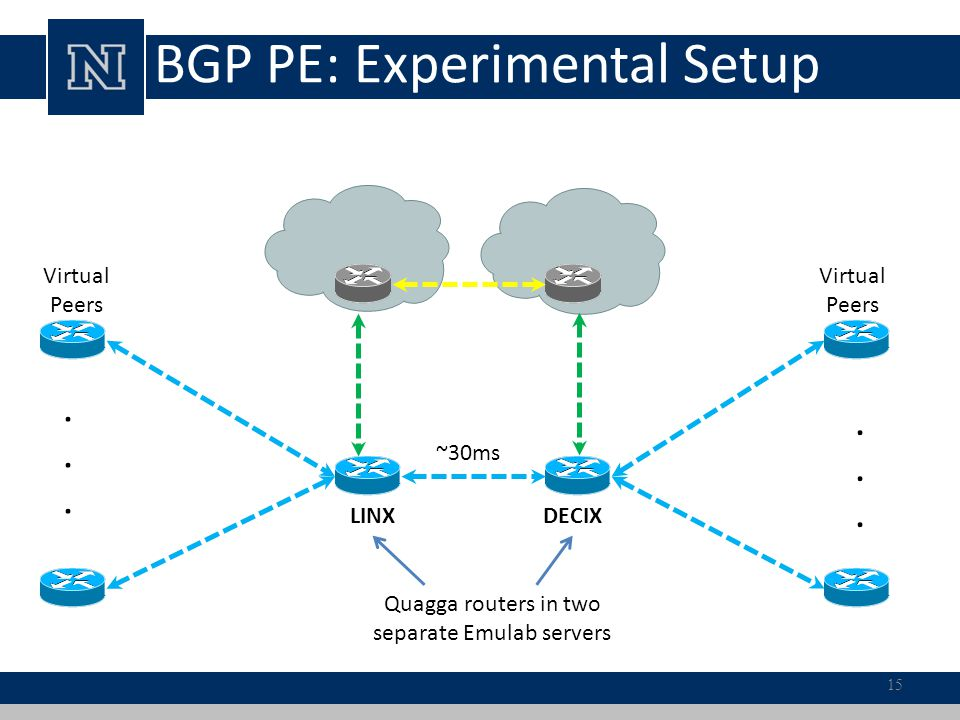 LINX............ DECIX Virtual Peers ~30ms Quagga routers in two separate Emulab servers BGP PE: Experimental Setup 15