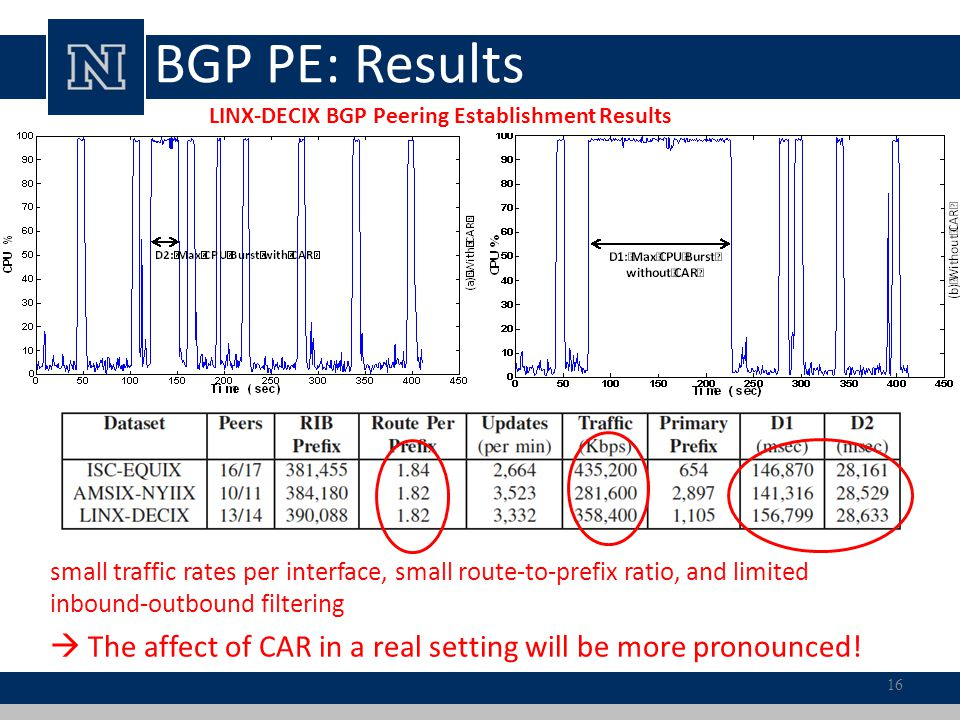 LINX-DECIX BGP Peering Establishment Results BGP PE: Results 16 small traffic rates per interface, small route-to-prefix ratio, and limited inbound-ou