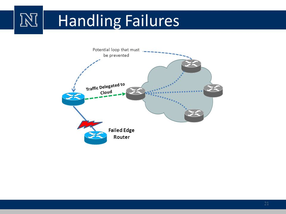 Failed Edge Router Traffic Delegated to Cloud Potential loop that must be prevented Handling Failures 21