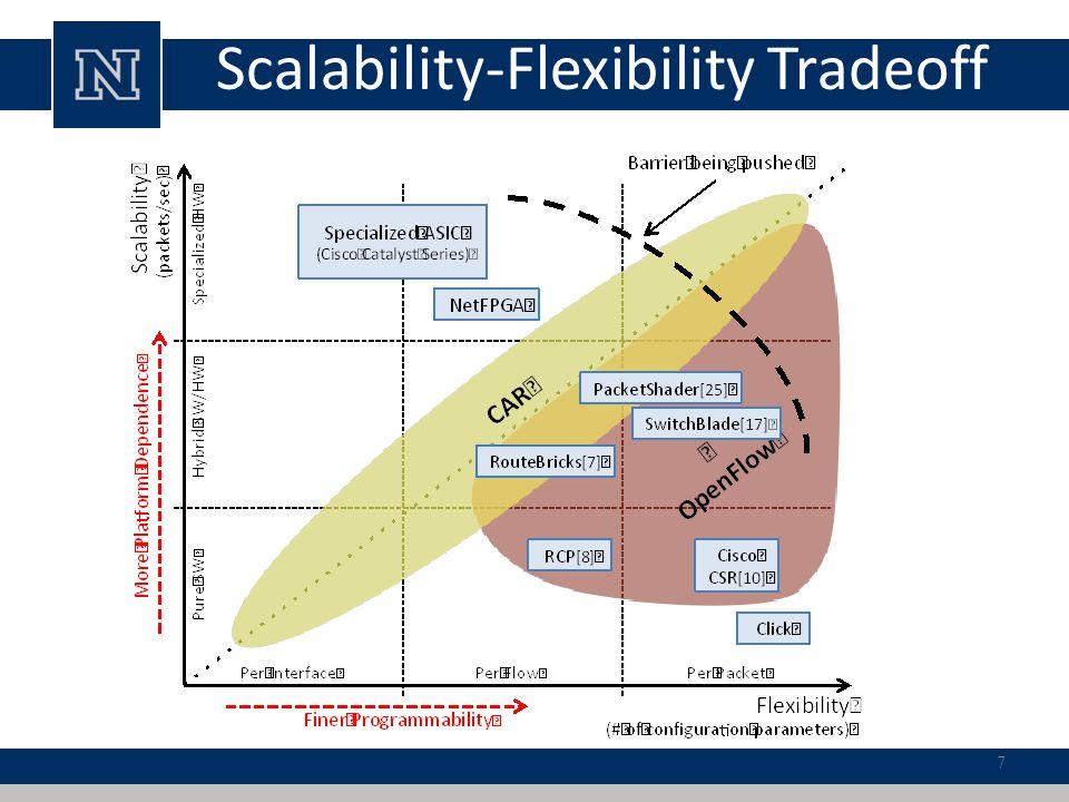 Scalability-Flexibility Tradeoff 7