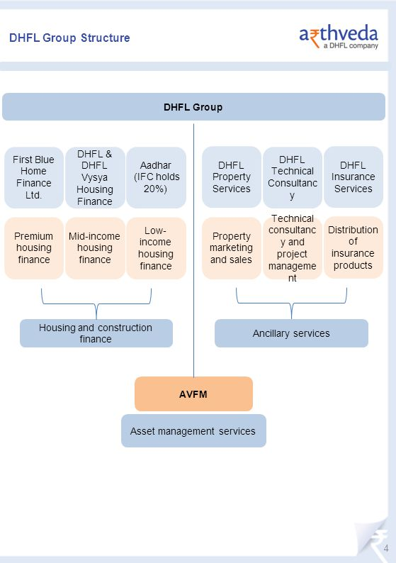 DHFL Group Structure DHFL Group First Blue Home Finance Ltd.