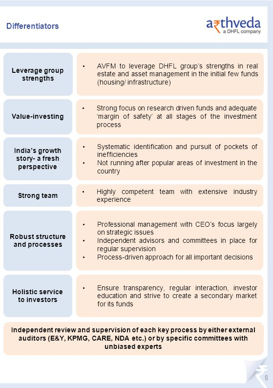 Differentiators Value-investing Leverage group strengths Holistic service to investors Indias growth story- a fresh perspective Strong team Robust structure and processes Strong focus on research driven funds and adequate margin of safety at all stages of the investment process AVFM to leverage DHFL groups strengths in real estate and asset management in the initial few funds (housing/ infrastructure) Ensure transparency, regular interaction, investor education and strive to create a secondary market for its funds Systematic identification and pursuit of pockets of inefficiencies Not running after popular areas of investment in the country Highly competent team with extensive industry experience Professional management with CEOs focus largely on strategic issues Independent advisors and committees in place for regular supervision Process-driven approach for all important decisions 8 Independent review and supervision of each key process by either external auditors (E&Y, KPMG, CARE, NDA etc.) or by specific committees with unbiased experts