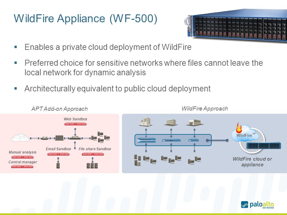 WildFire Appliance (WF-500) Enables a private cloud deployment of WildFire Preferred choice for sensitive networks where files cannot leave the local