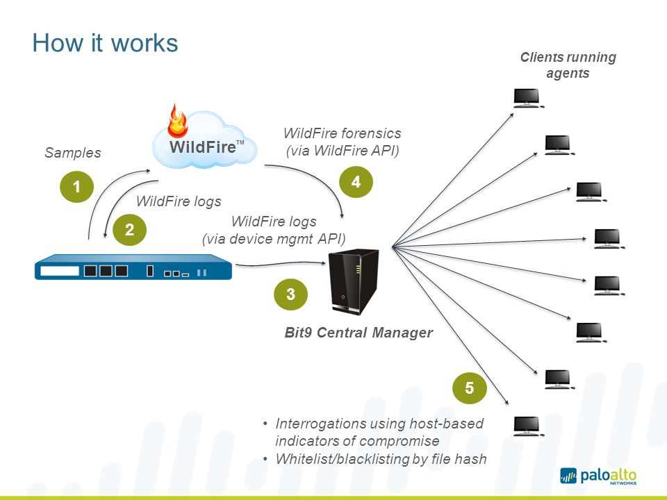 How it works WildFire TM Samples WildFire logs Bit9 Central Manager WildFire logs (via device mgmt API) WildFire forensics (via WildFire API) Clients