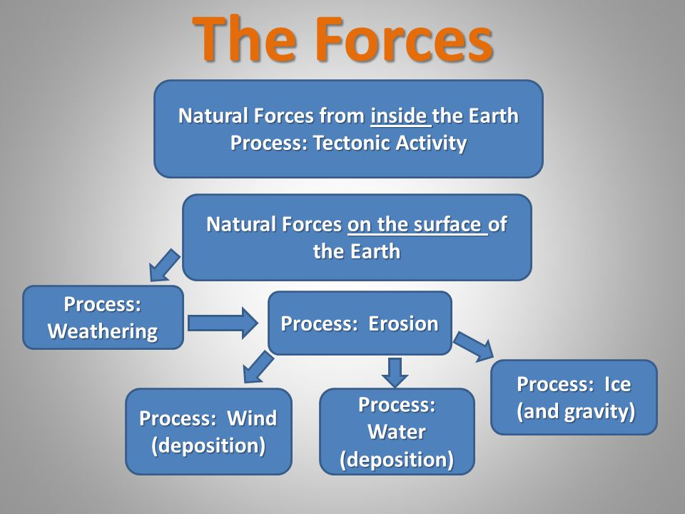The Forces Natural Forces from inside the Earth Process: Tectonic Activity Natural Forces on the surface of the Earth Process: Weathering Process: Ero