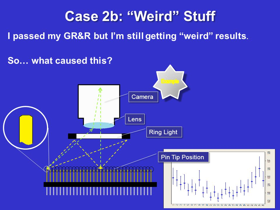 Case 2b: Weird Stuff I passed my GR&R but Im still getting weird results. So… what caused this? Camera Lens Ring Light Pin Tip Position