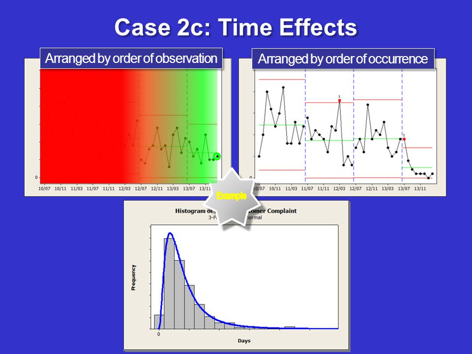 Case 2c: Time Effects Arranged by order of occurrence Arranged by order of observation