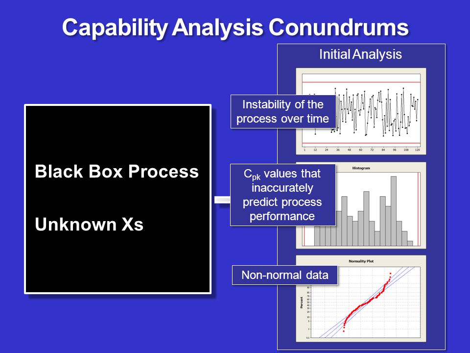 Y = f (unknown Xs) Initial Analysis Capability Analysis Conundrums Black Box Process Unknown Xs Black Box Process Unknown Xs C pk values that inaccura