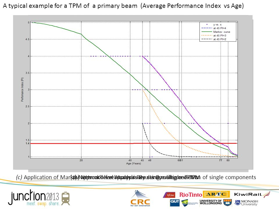 (a) Network level Analysis Results By using one TPM A typical example for a TPM of a primary beam (Average Performance Index vs Age) ( b) Network leve