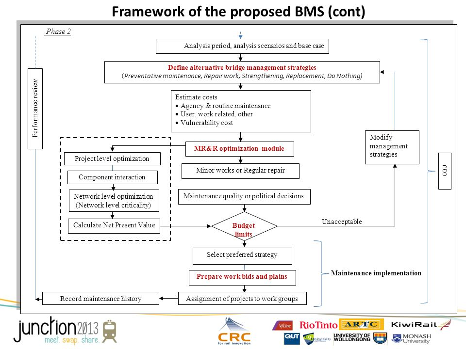 Phase 2 Framework of the proposed BMS (cont) Maintenance quality or political decisions Unacceptable Budget limits Project level optimization Network