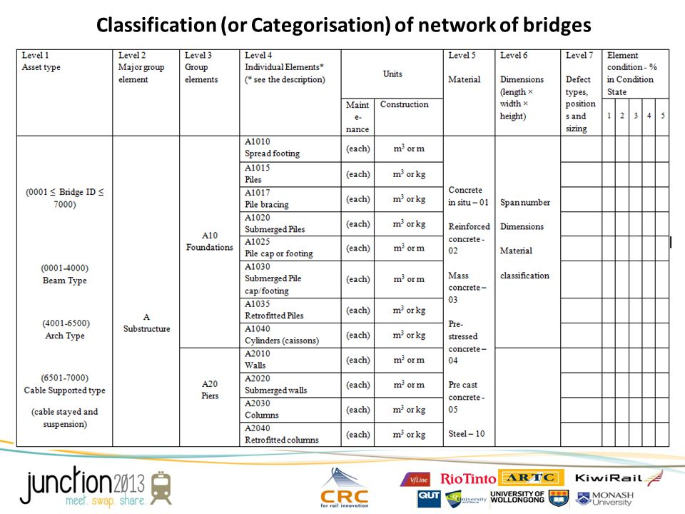 Classification (or Categorisation) of network of bridges
