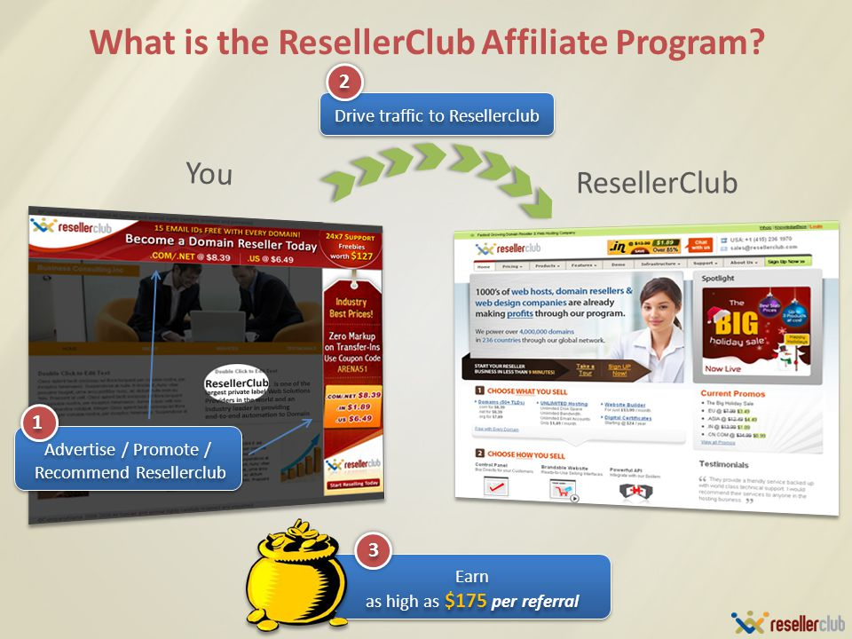 What is the ResellerClub Affiliate Program.