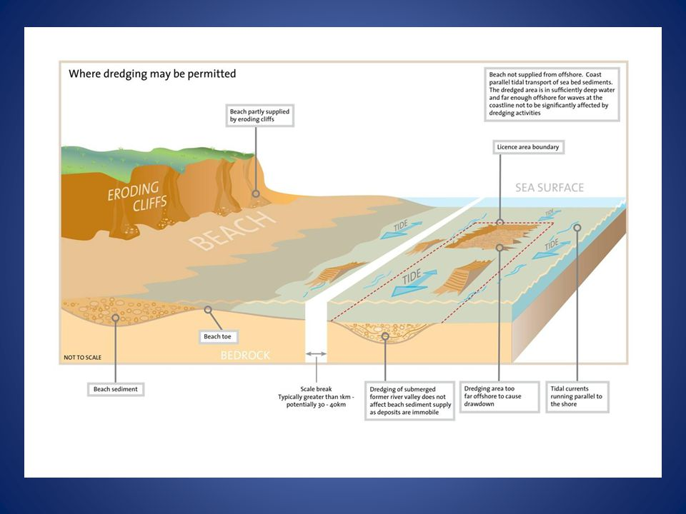 ASSESSMENT OF IMPACTS OF DREDGING - METHODS 1.Changes in nearshore wave conditions.