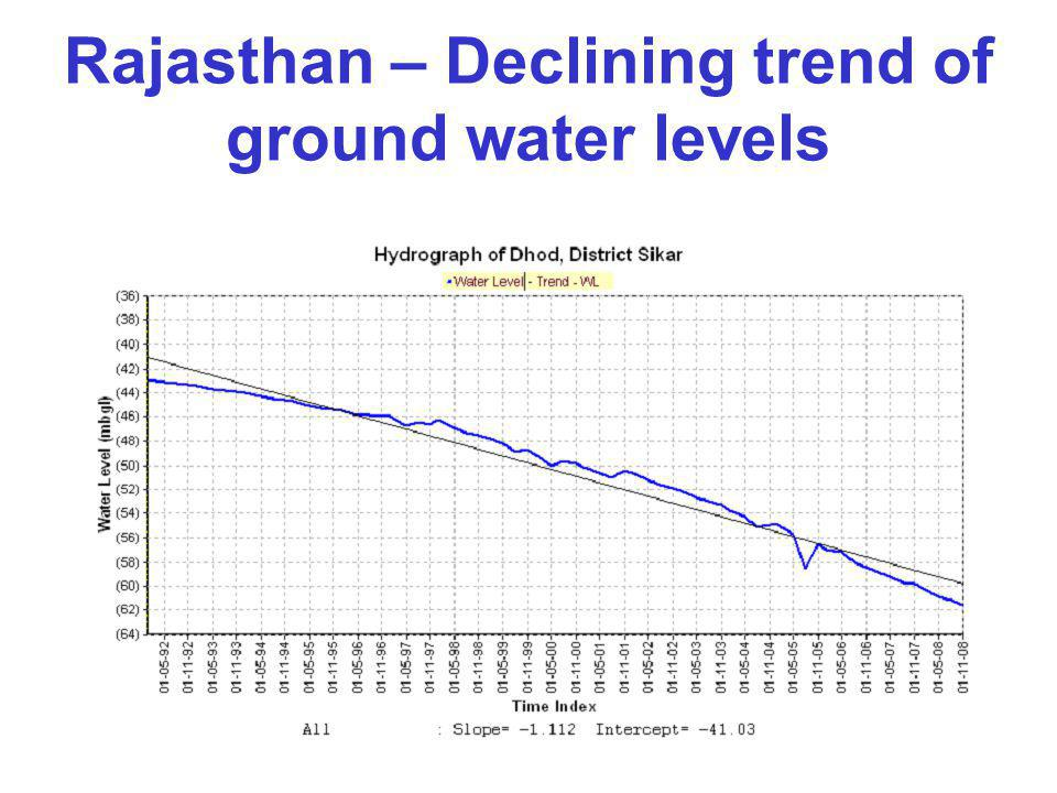 Rajasthan – Declining trend of ground water levels