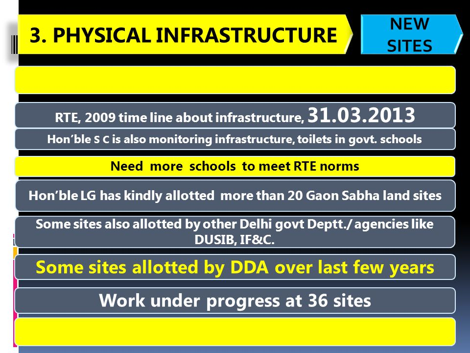 RTE, 2009 time line about infrastructure, 31.03.2013 Honble S C is also monitoring infrastructure, toilets in govt.