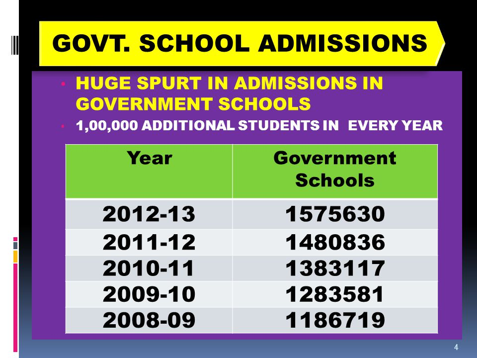 HUGE SPURT IN ADMISSIONS IN GOVERNMENT SCHOOLS 1,00,000 ADDITIONAL STUDENTS IN EVERY YEAR 4 GOVT.