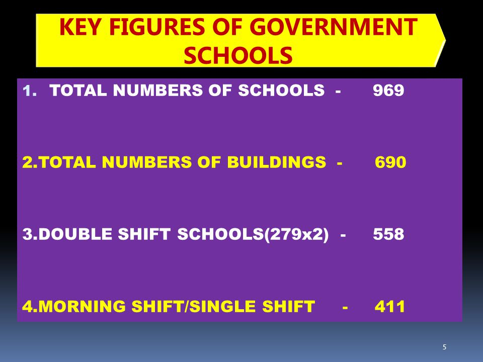 1. TOTAL NUMBERS OF SCHOOLS - 969 2.TOTAL NUMBERS OF BUILDINGS - 690 3.DOUBLE SHIFT SCHOOLS(279x2) - 558 4.MORNING SHIFT/SINGLE SHIFT - 411 5 KEY FIGU
