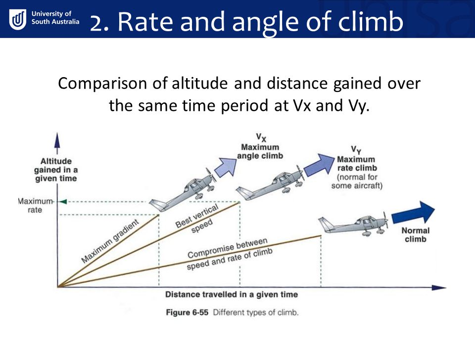 Comparison of altitude and distance gained over the same time period at Vx and Vy. 2. Rate and angle of climb