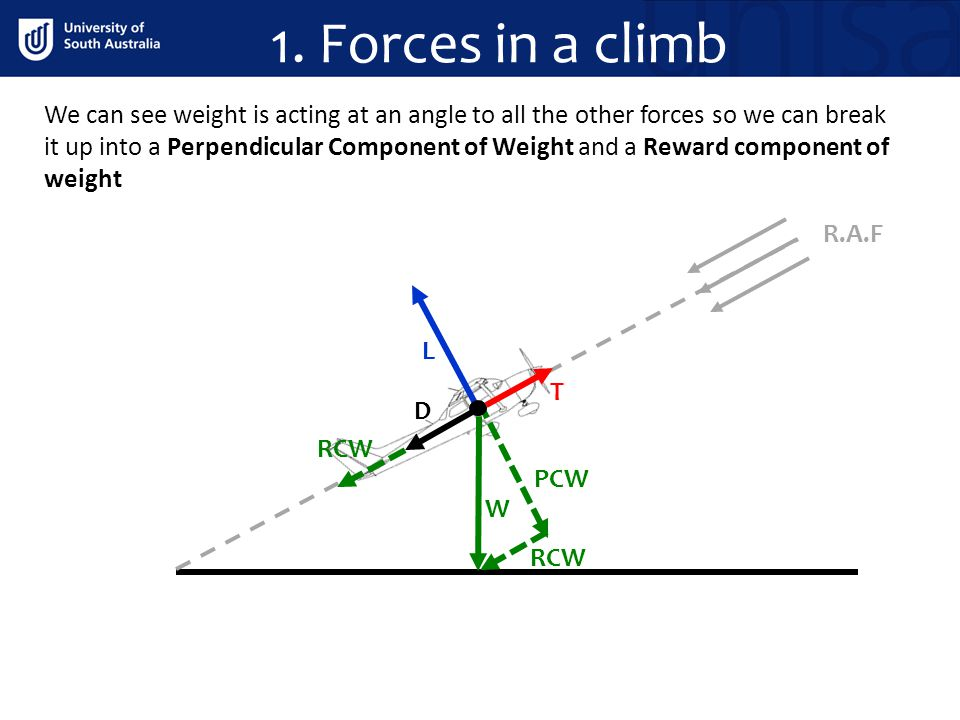 R.A.F W D T L PCW RCW We can see weight is acting at an angle to all the other forces so we can break it up into a Perpendicular Component of Weight a