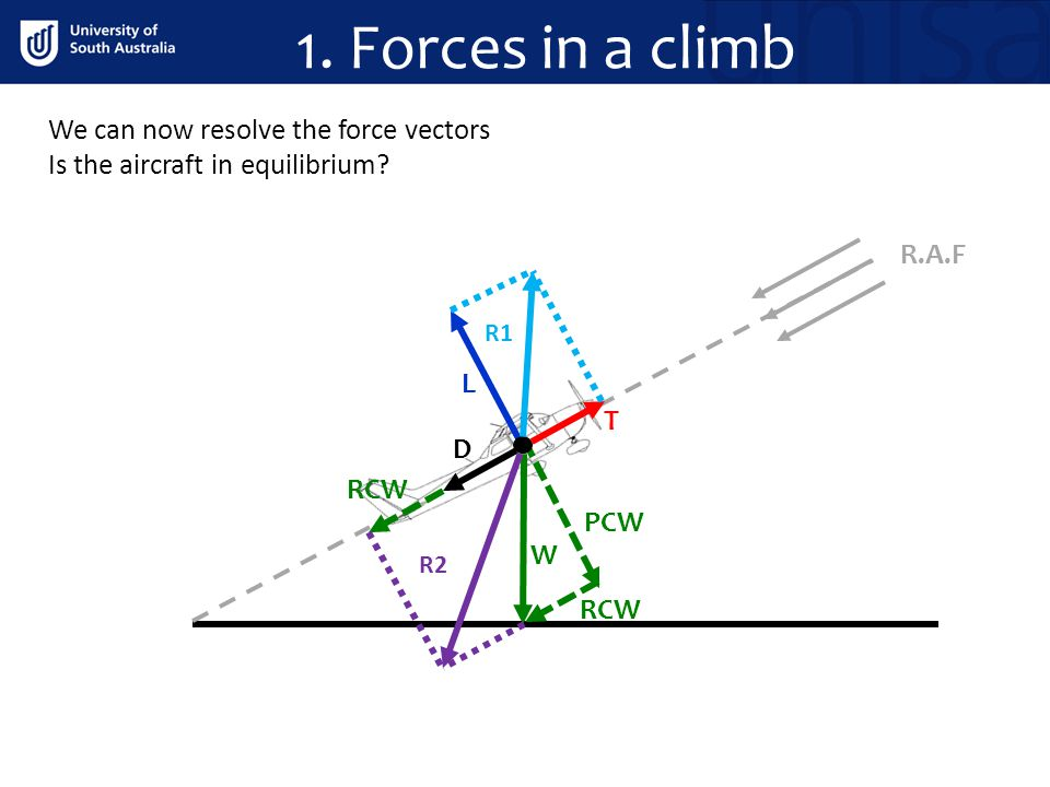 R.A.F W D T L PCW RCW We can now resolve the force vectors Is the aircraft in equilibrium? R2 R1 1. Forces in a climb