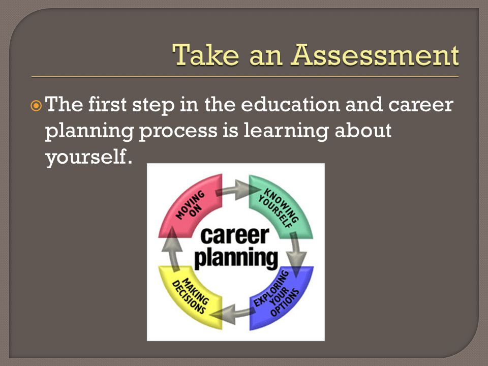 The first step in the education and career planning process is learning about yourself.