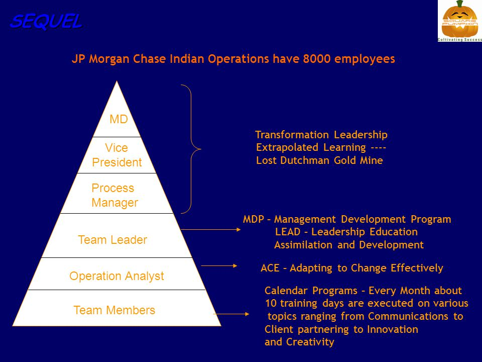 SEQUEL Team Members Operation Analyst Team Leader Process Manager Vice President MD ACE – Adapting to Change Effectively MDP – Management Development Program LEAD – Leadership Education Assimilation and Development Transformation Leadership Extrapolated Learning ---- Lost Dutchman Gold Mine JP Morgan Chase Indian Operations have 8000 employees Calendar Programs – Every Month about 10 training days are executed on various topics ranging from Communications to Client partnering to Innovation and Creativity