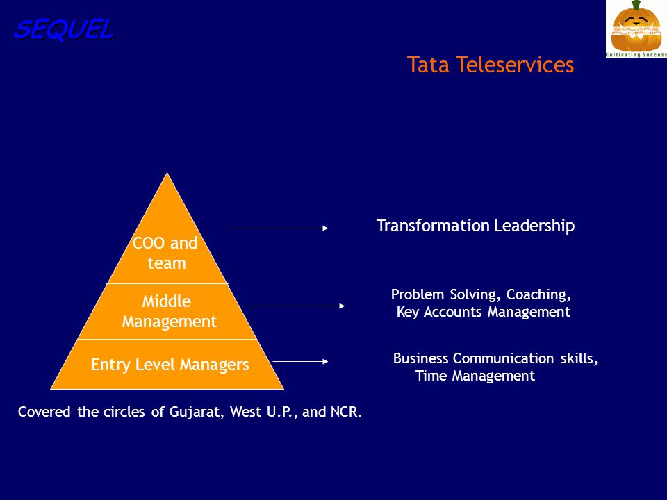 SEQUEL Tata Teleservices Entry Level Managers Middle Management COO and team Business Communication skills, Time Management Problem Solving, Coaching, Key Accounts Management Transformation Leadership Covered the circles of Gujarat, West U.P., and NCR.