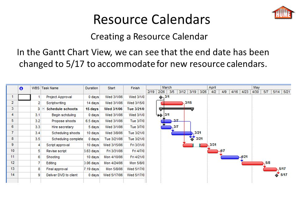 Resource Calendars Creating a Resource Calendar In the Gantt Chart View, we can see that the end date has been changed to 5/17 to accommodate for new