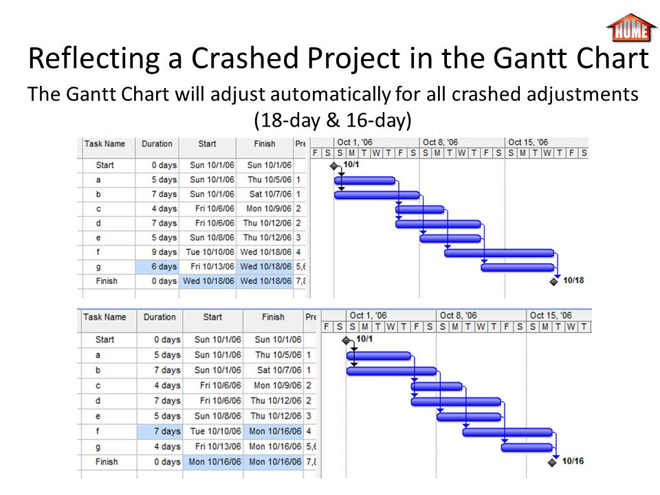 Reflecting a Crashed Project in the Gantt Chart The Gantt Chart will adjust automatically for all crashed adjustments (18-day & 16-day)