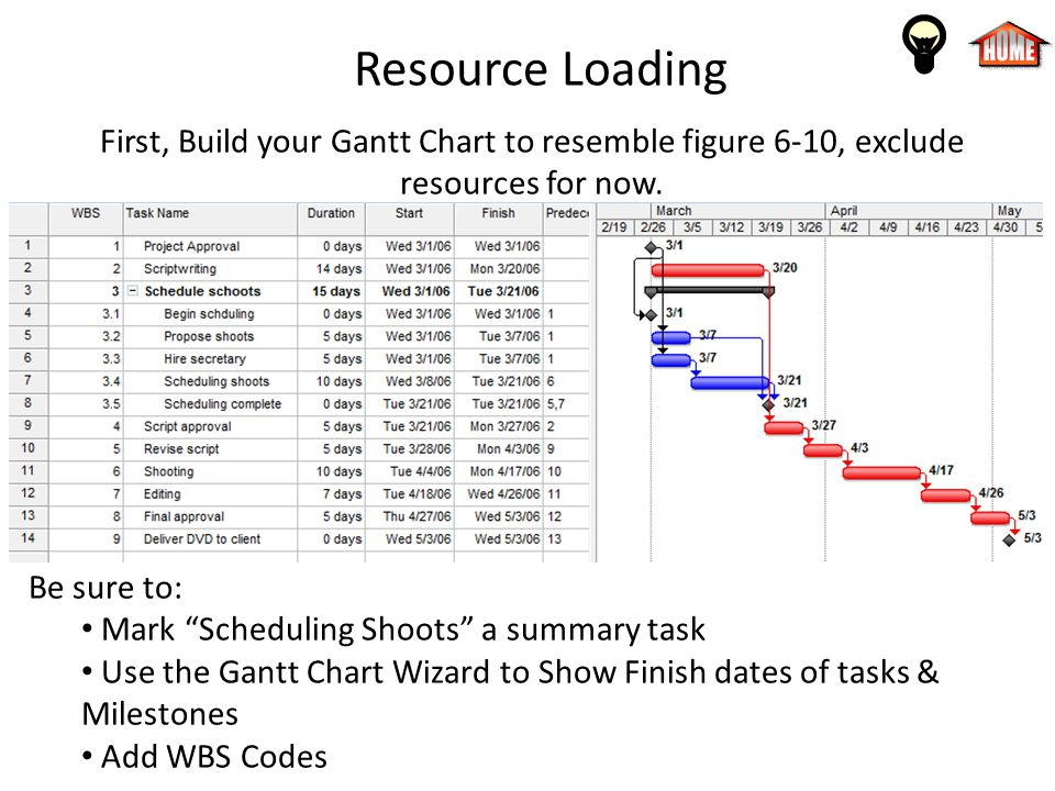 Resource Loading First, Build your Gantt Chart to resemble figure 6-10, exclude resources for now. Be sure to: Mark Scheduling Shoots a summary task U