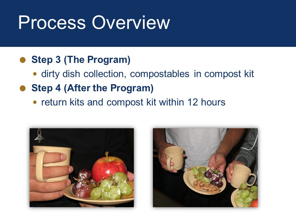 Process Overview Step 3 (The Program) dirty dish collection, compostables in compost kit Step 4 (After the Program) return kits and compost kit within