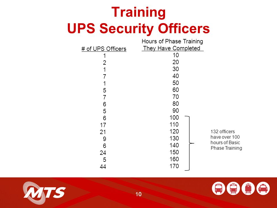 10 Training UPS Security Officers Hours of Phase Training They Have Completed 10 20 30 40 50 60 70 80 90 100 110 120 130 140 150 160 170 # of UPS Officers 1 2 1 7 1 5 7 6 5 6 17 21 9 6 24 5 44 132 officers have over 100 hours of Basic Phase Training
