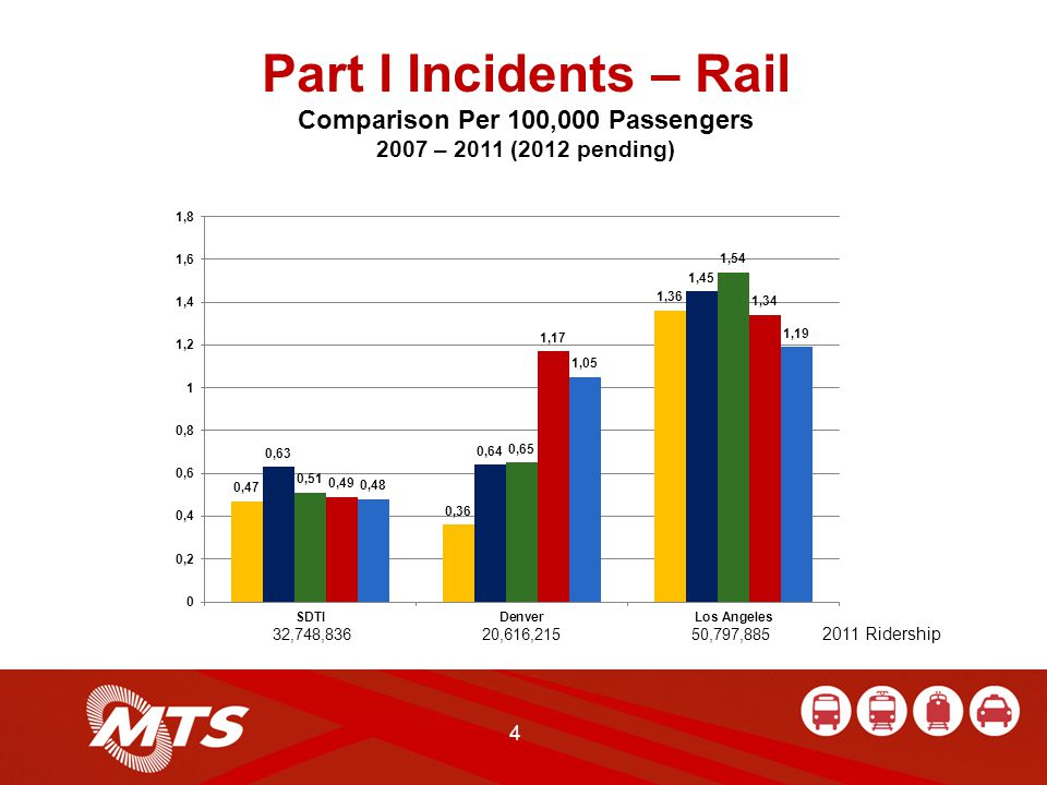 Part I Incidents – Rail Comparison Per 100,000 Passengers 2007 – 2011 (2012 pending) 4 32,748,836 20,616,215 50,797,885 2011 Ridership