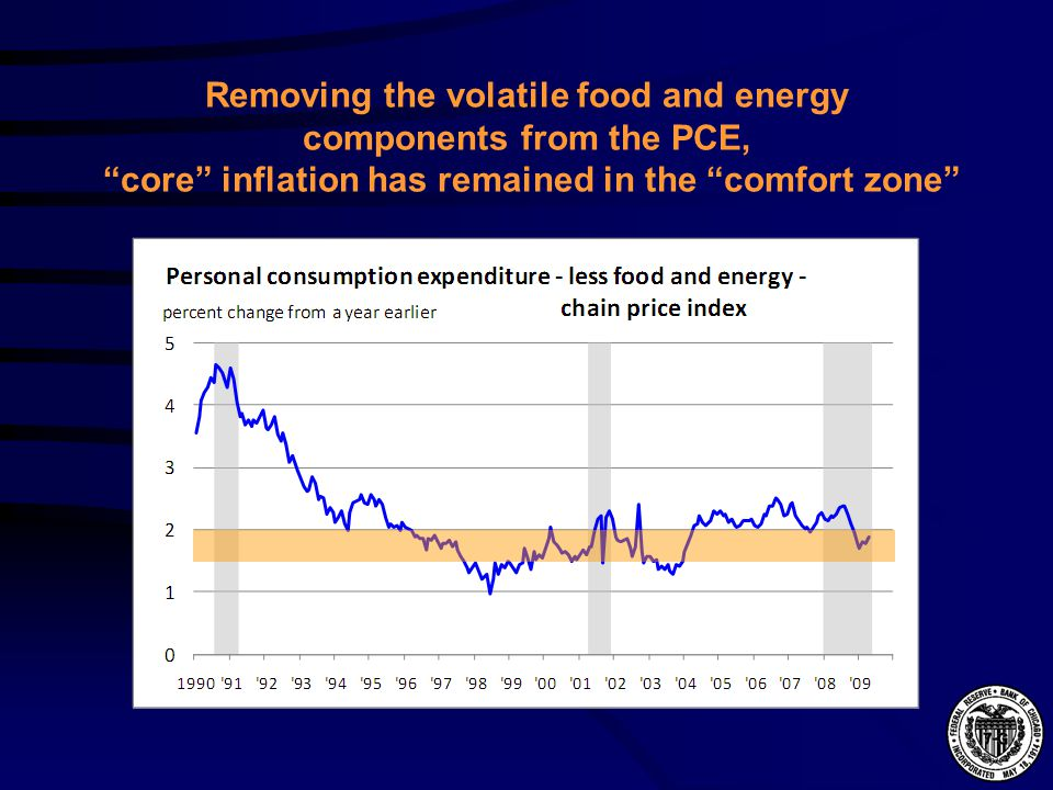 Removing the volatile food and energy components from the PCE, core inflation has remained in the comfort zone