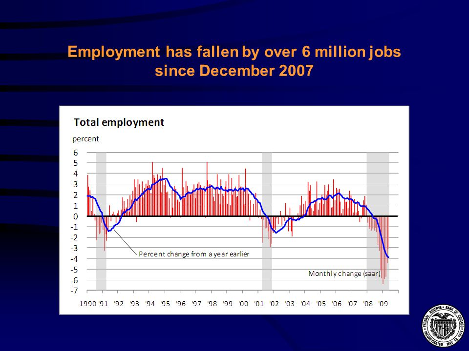 Employment has fallen by over 6 million jobs since December 2007