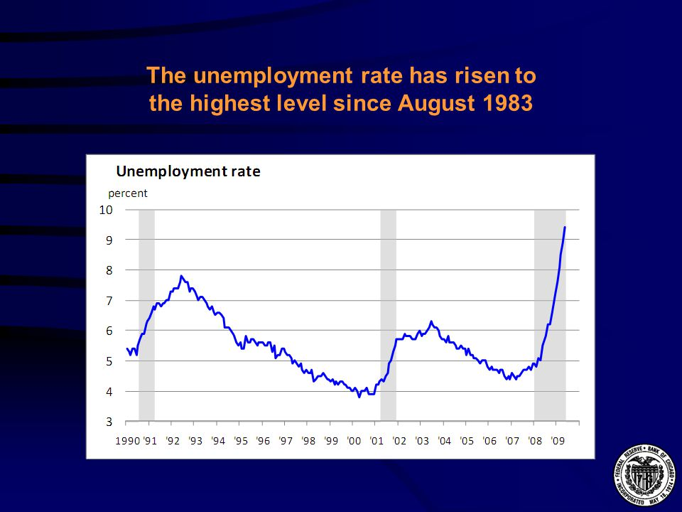 The unemployment rate has risen to the highest level since August 1983