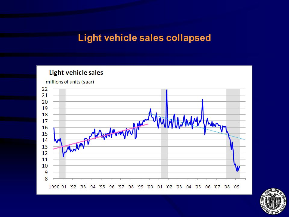 Light vehicle sales collapsed