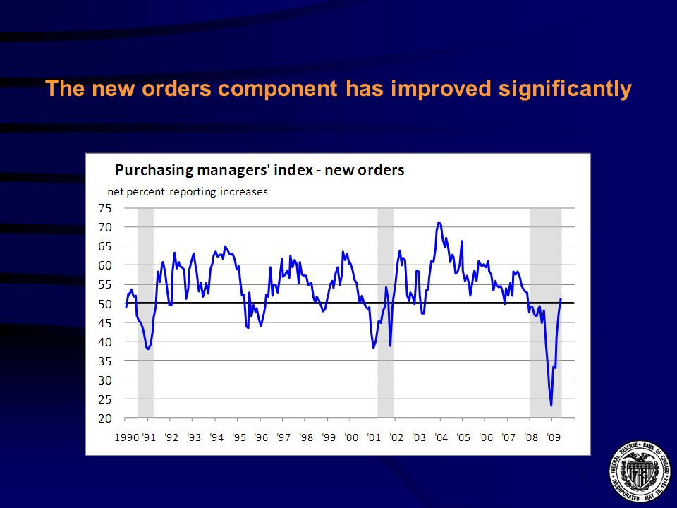 The new orders component has improved significantly