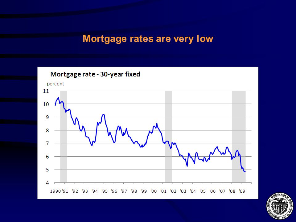 Mortgage rates are very low