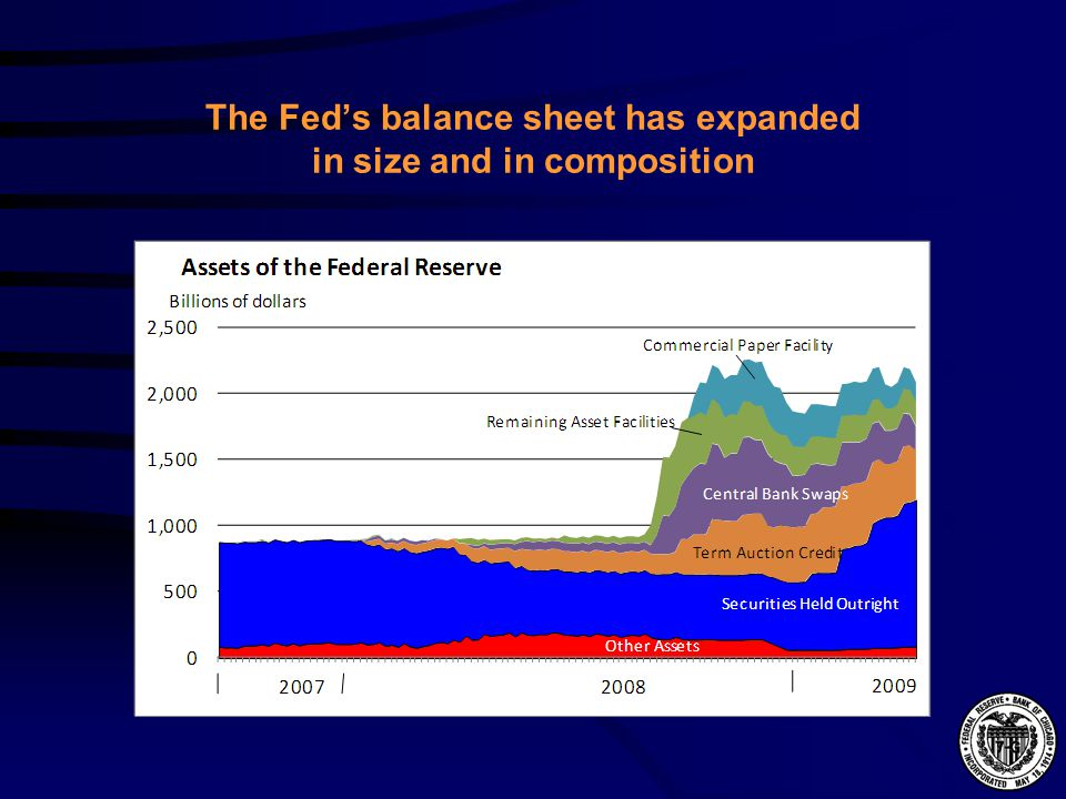 The Feds balance sheet has expanded in size and in composition