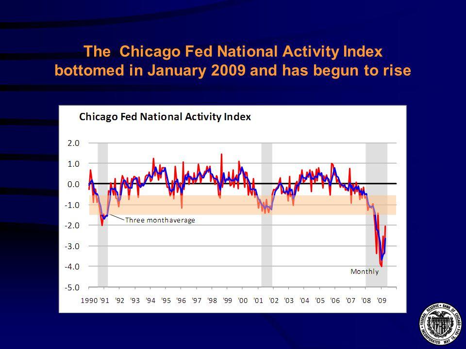 Residential investment fell off sharply beginning in 2006