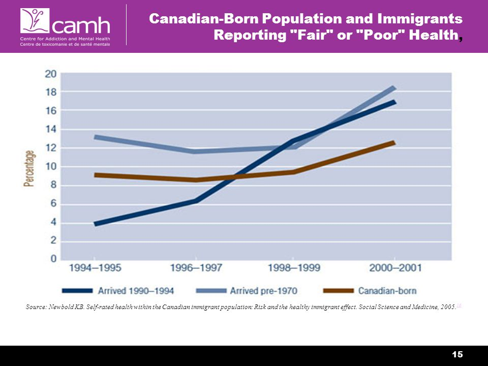 15 Canadian-Born Population and Immigrants Reporting Fair or Poor Health, Source: Newbold KB.