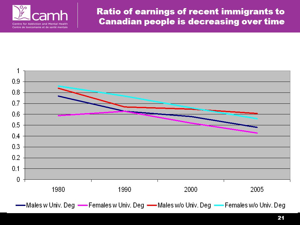 21 Ratio of earnings of recent immigrants to Canadian people is decreasing over time